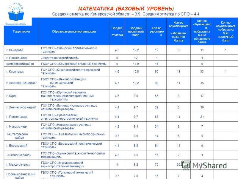 МАТЕМАТИКА (БАЗОВЫЙ УРОВЕНЬ) Средняя отметка по Кемеровской области – 3,9. Средняя отметка по СПО – 4,4 Территория Образовательная организация Средня я отметка Средний первичный балл Кол-во участников Кол-во обучающихся, набравших ниже min балла Кол-