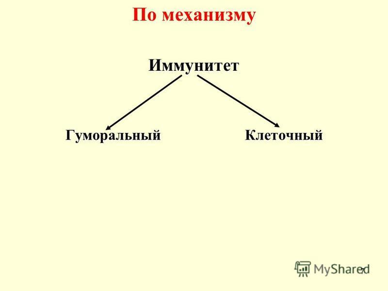 По механизму Иммунитет Гуморальный Клеточный 7