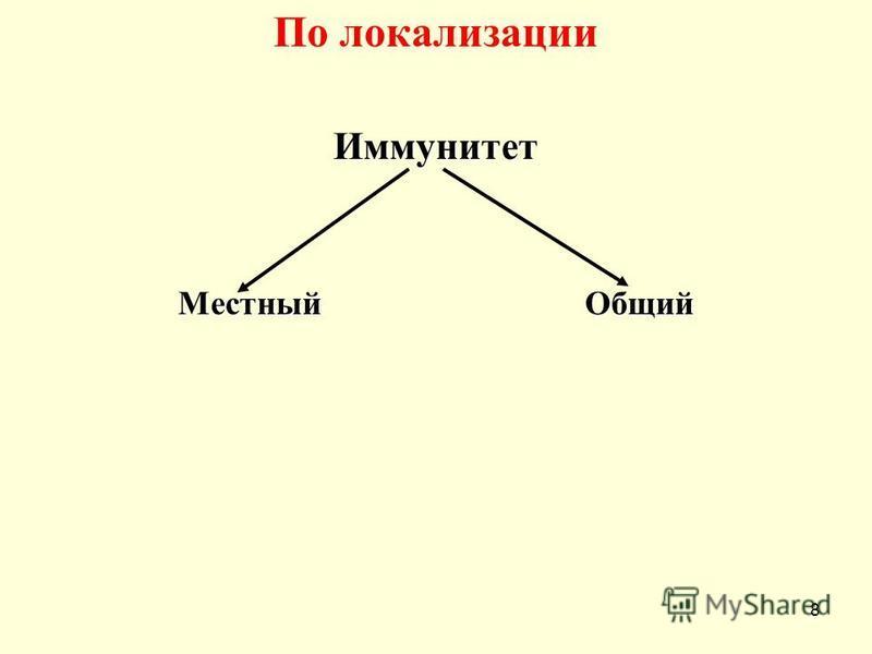 По локализации Иммунитет Местный Общий 8