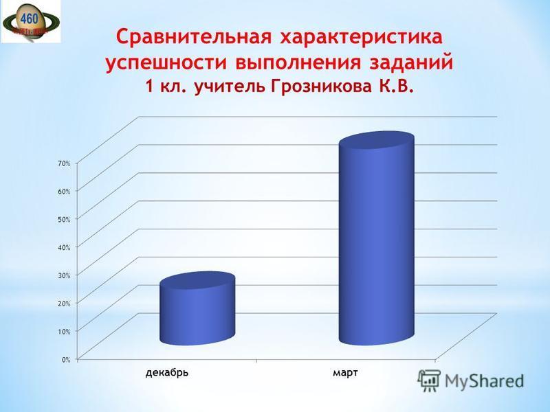 Сравнительная характеристика успешности выполнения заданий 1 кл. учитель Грозникова К.В.