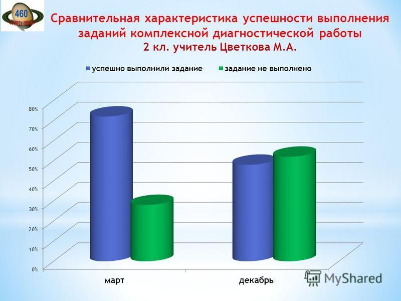 Сравнительная характеристика успешности выполнения заданий комплексной диагностической работы 2 кл. учитель Цветкова М.А.