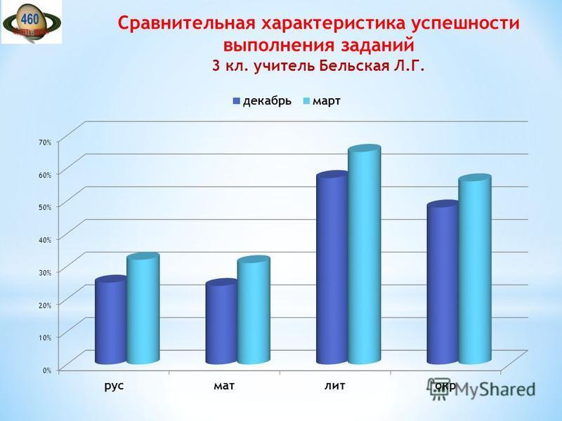 Сравнительная характеристика успешности выполнения заданий 3 кл. учитель Бельская Л.Г.