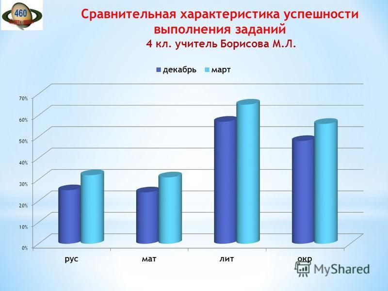 Сравнительная характеристика успешности выполнения заданий 4 кл. учитель Борисова М.Л.