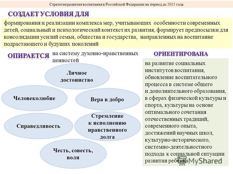 Стратегия развития воспитания в Российской Федерации на период до 2015 года формирования и реализации комплекса мер, учитывающих особенности современных детей, социальный и психологический контекст их развития, формирует предпосылки для консолидации