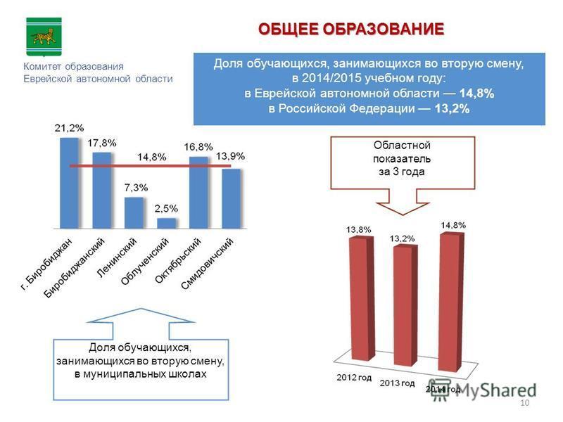ОБЩЕЕ ОБРАЗОВАНИЕ Комитет образования Еврейской автономной области Доля обучающихся, занимающихся во вторую смену, в 2014/2015 учебном году: в Еврейской автономной области 14,8% в Российской Федерации 13,2% Доля обучающихся, занимающихся во вторую см