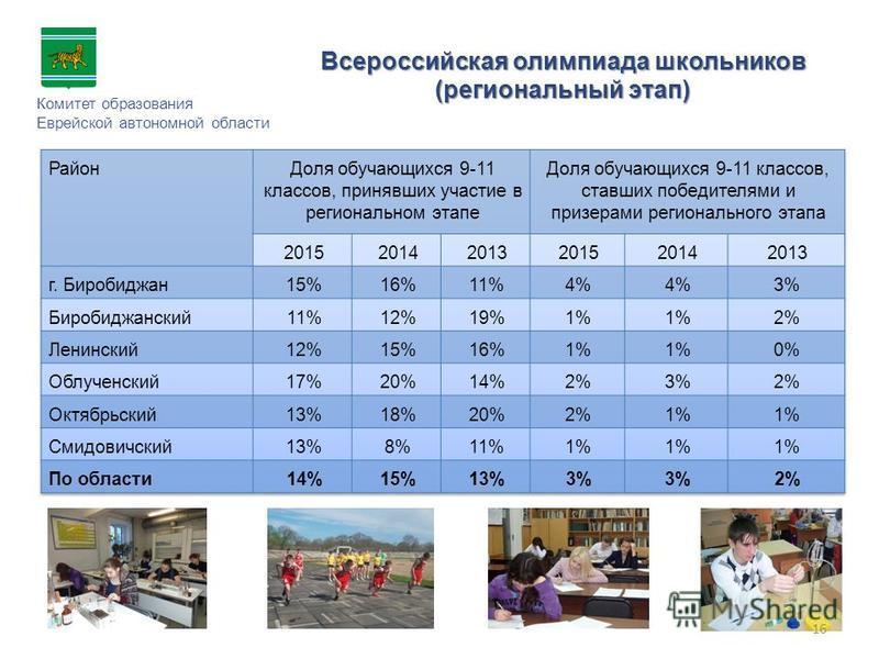 Комитет образования Еврейской автономной области Всероссийская олимпиада школьников (региональный этап) 16