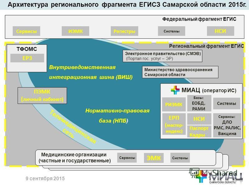 6 Внутриведомственная интеграционная шина (ВИШ) Нормативно-правовая база (НПБ) ТФОМС Системы Сервисы: ДЛО РМС, РАЛИС, Вакцина ПЭМК ( личный кабинет) МИАЦ (оператор ИС) Базы: ЕОБД, РАМИ РИЭМК Региональный фрагмент ЕГИС Медицинские организации (частные