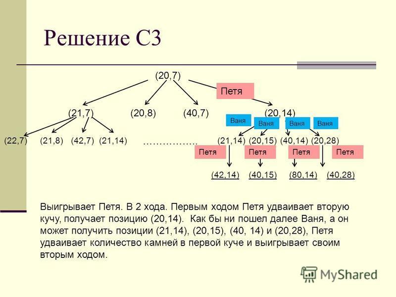 Решение С3 (20,7) (21,7)(20,8)(40,7)(20,14) (22,7)(21,8)(42,7)(21,14) …………….. (21,14)(20,15)(40,14)(20,28) (42,14) Петя Ваня (40,15)(80,14)(40,28) Выигрывает Петя. В 2 хода. Первым ходом Петя удваивает вторую кучу, получает позицию (20,14). Как бы ни