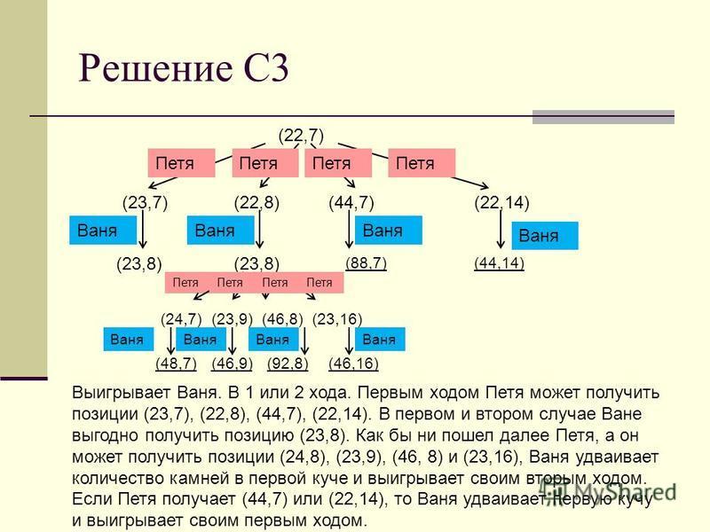 Решение С3 (22,7) (23,7)(22,8)(44,7)(22,14) (24,7)(23,9)(46,8)(23,16) (44,14) Петя Ваня Выигрывает Ваня. В 1 или 2 хода. Первым ходом Петя может получить позиции (23,7), (22,8), (44,7), (22,14). В первом и втором случае Ване выгодно получить позицию