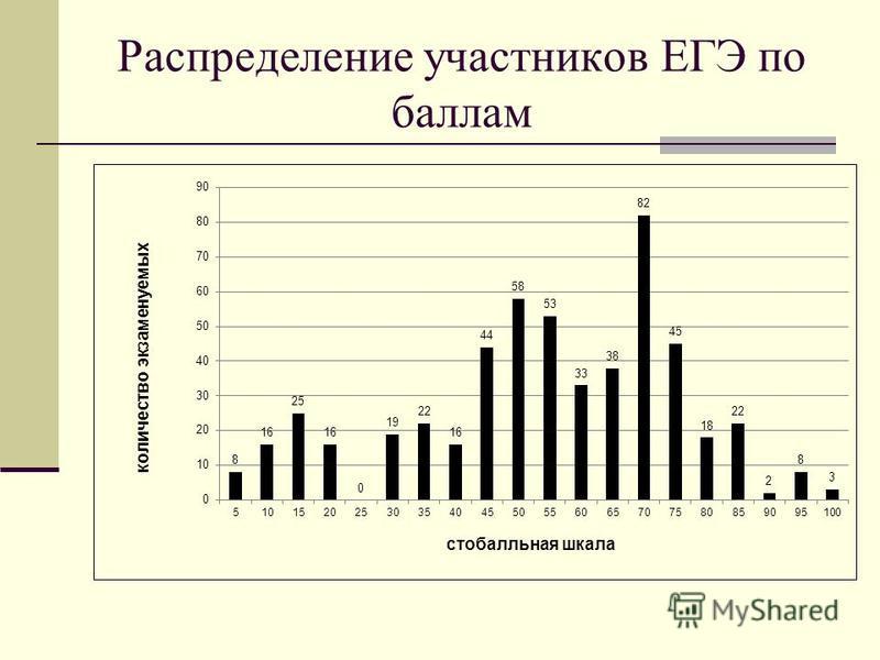 Распределение участников ЕГЭ по баллам