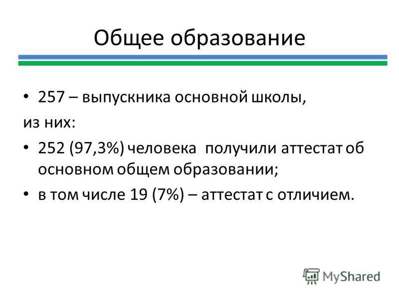 Общее образование 257 – выпускника основной школы, из них: 252 (97,3%) человека получили аттестат об основном общем образовании; в том числе 19 (7%) – аттестат с отличием.