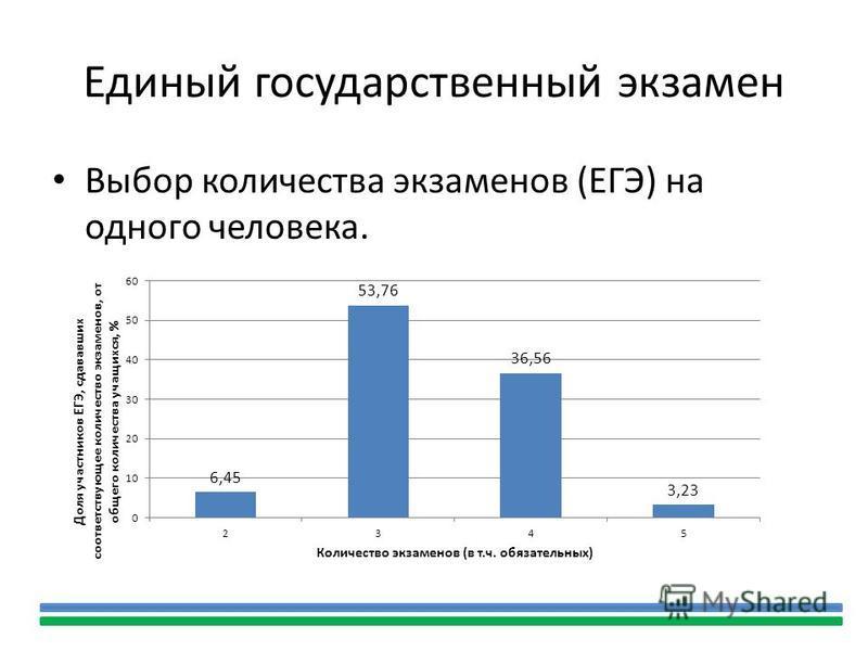 Единый государственный экзамен Выбор количества экзаменов (ЕГЭ) на одного человека.