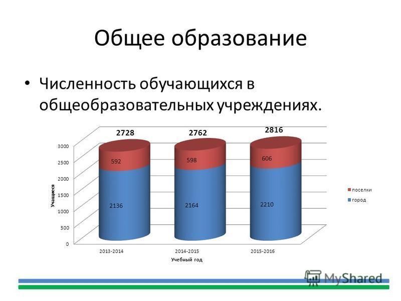 Общее образование Численность обучающихся в общеобразовательних учреждениях.