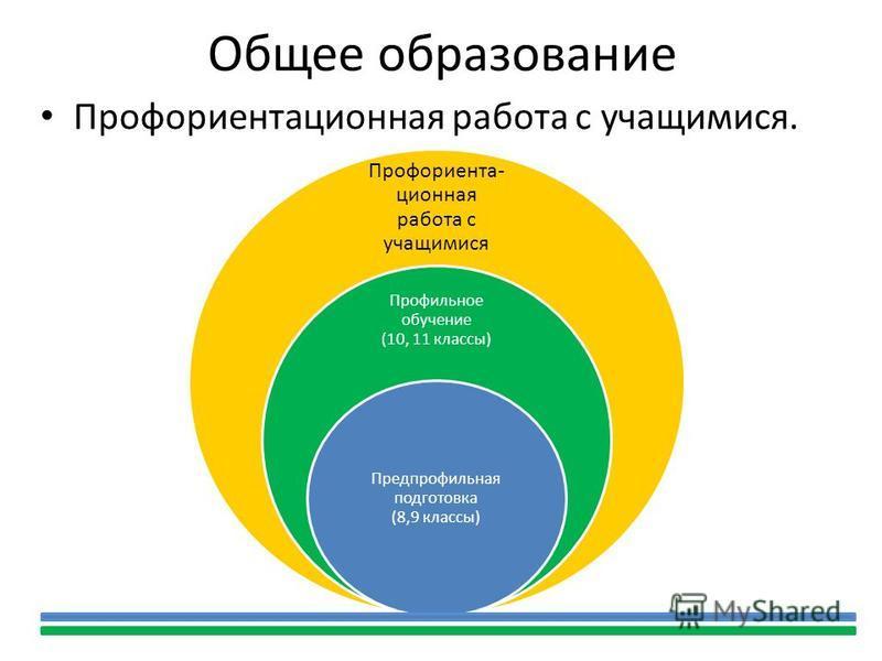 Общее образование Профориентационная работа с учащимися. Профориента- ционная работа с учащимися Профильное обучение (10, 11 классы) Предпрофильная подготовка (8,9 классы)