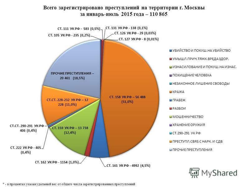 Всего зарегистрировано преступлений на территории г. Москвы за январь-июль 2015 года – 110 865 * - в процентах указан удельный вес от общего числа зарегистрированных преступлений