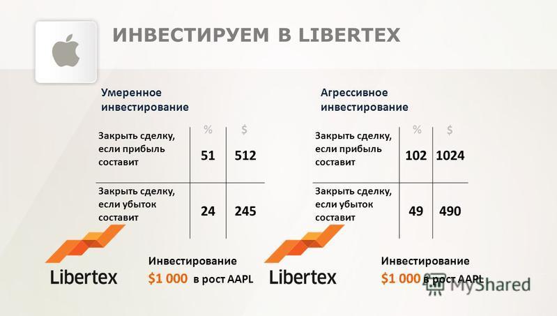 ИНВЕСТИРУЕМ В LIBERTEX Инвестирование $1 000 в рост AAPL Закрыть сделку, если прибыль составит 51512 Закрыть сделку, если убыток составит 24245 Закрыть сделку, если прибыль составит 1021024 Закрыть сделку, если убыток составит 49490 Инвестирование $1