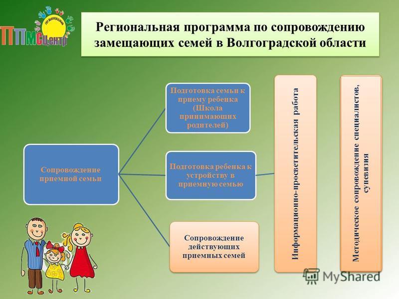 Региональная программа по сопровождению замещающих семей в Волгоградской области Сопровождение приемной семьи Подготовка семьи к приему ребенка (Школа принимающих родителей) Подготовка ребенка к устройству в приемную семью Информационно-просветительс