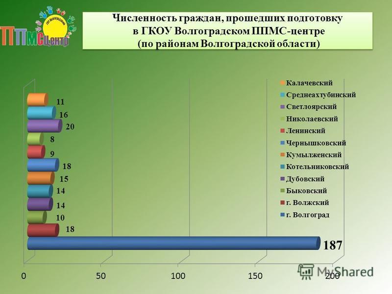 Численность граждан, прошедших подготовку в ГКОУ Волгоградском ППМС-центре (по районам Волгоградской области)
