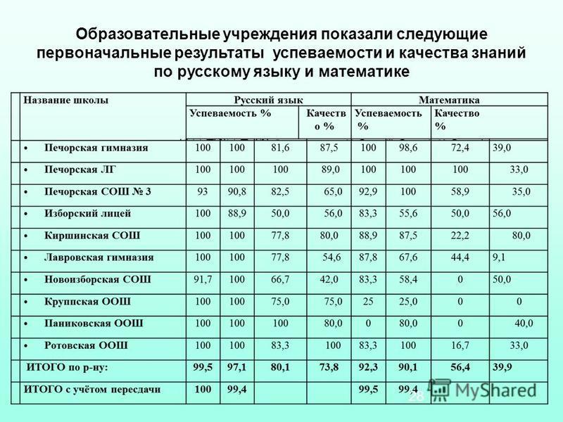Образовательные учреждения показали следующие первоначальные результаты успеваемости и качества знаний по русскому языку и математике 28