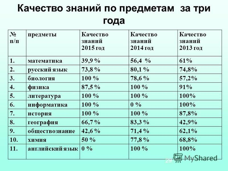 Качество знаний по предметам за три года п/п предметы Качество знаний 2015 год Качество знаний 2014 год Качество знаний 2013 год 1.математика 39,9 %56,4 %61% 2. русский язык 73,8 %80,1 %74,8% 3.биология 100 %78,6 %57,2% 4.физика 87,5 %100 %91% 5.лите