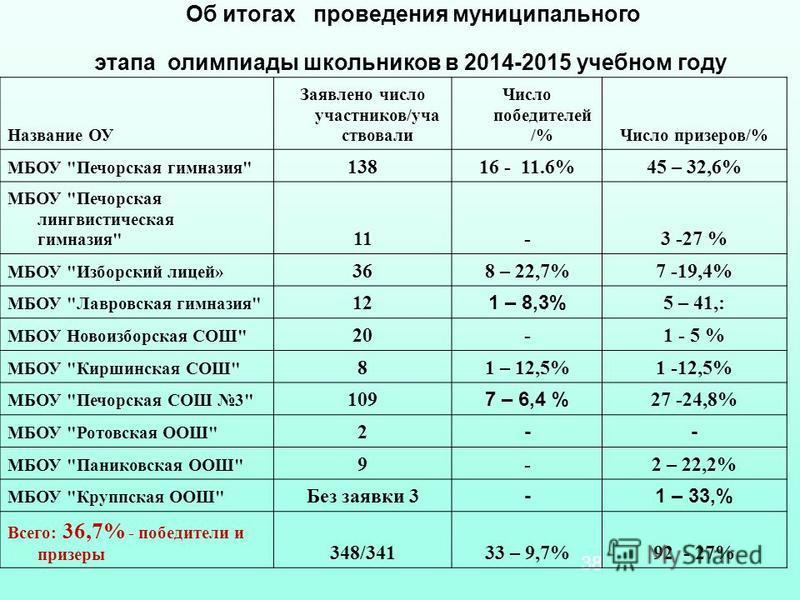 38 Название ОУ Заявлено число участников/уча ствовали Число победителей /%Число призеров/% МБОУ