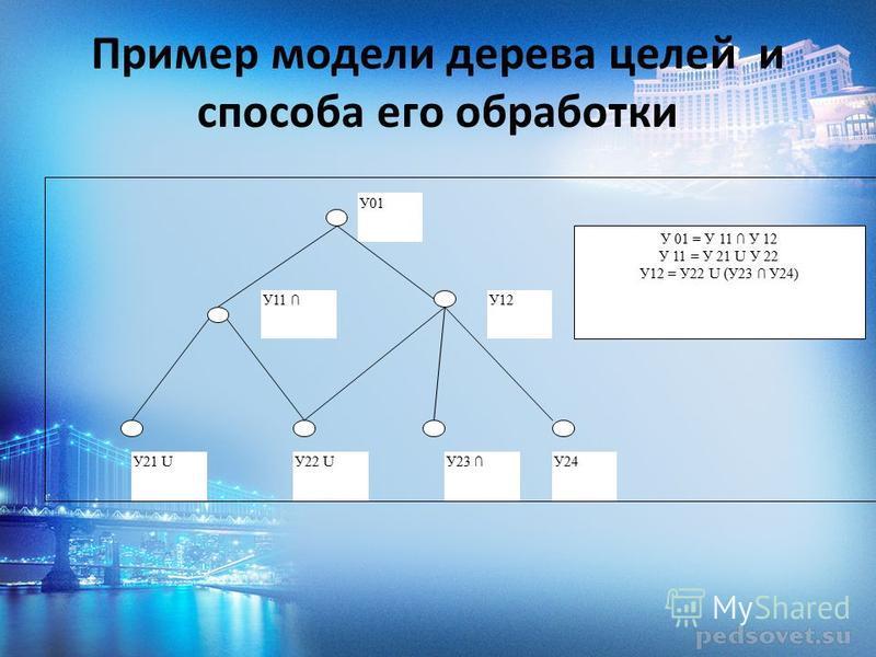 Пример модели дерева целей и способа его обработки У01 У11 У12 У21 U У22 U У23 У24 У 01 = У 11 У 12 У 11 = У 21 U У 22 У12 = У22 U ( У23 У24)