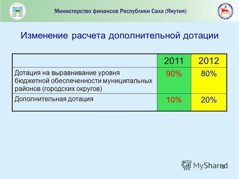 9 20112012 Дотация на выравнивание уровня бюджетной обеспеченности муниципальных районов (городских округов) 90%80% Дополнительная дотация 10%20%