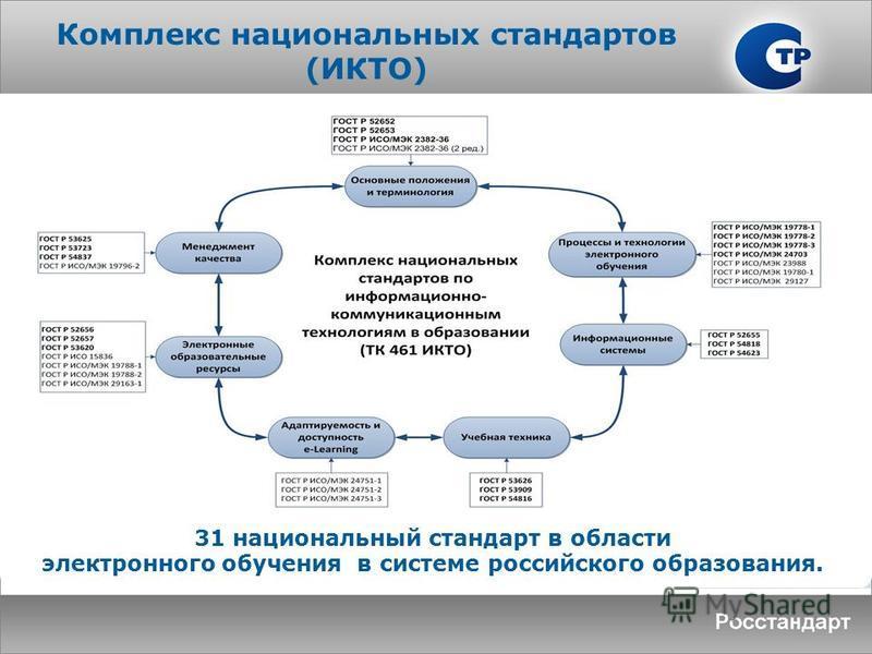 Комплекс национальных стандартов (ИКТО) 31 национальный стандарт в области электронного обучения в системе российского образования.