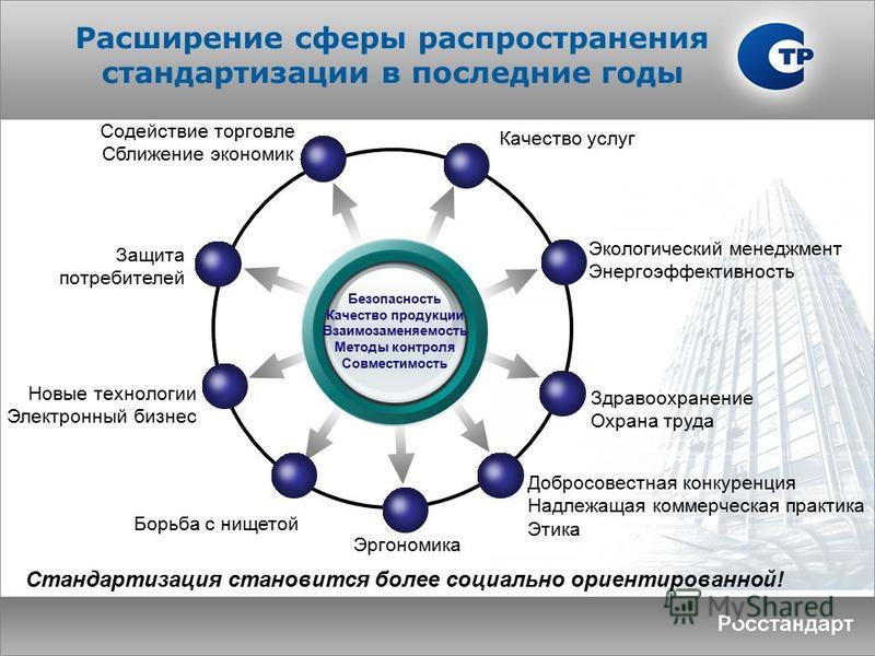 Расширение сферы распространения стандартизации в последние годы Безопасность Качество продукции Взаимозаменяемость Методы контроля Совместимость Качество услуг Экологический менеджмент Энергоэффективность Добросовестная конкуренция Надлежащая коммер