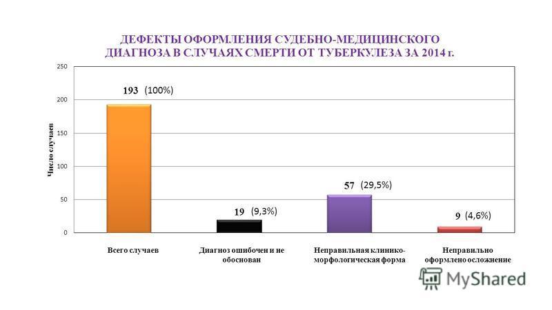 Всего случаев Диагноз ошибочен и не обоснован Неправильная клинико- морфологическая форма Неправильно оформлено осложнение (100%) (9,3%)