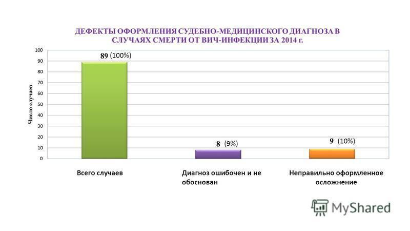 Всего случаев Диагноз ошибочен и не обоснован Неправильно оформленное осложнение (100%) (9%) (10%)