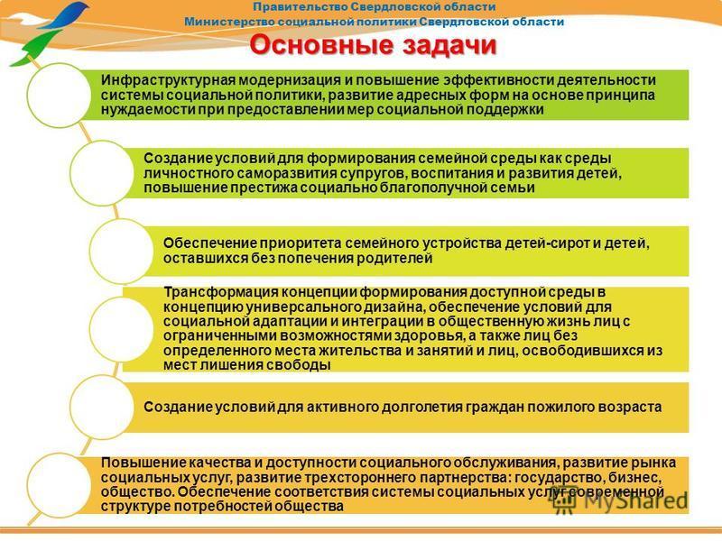 Правительство Свердловской области Министерство социальной политики Свердловской области Основные задачи Инфраструктурная модернизация и повышение эффективности деятельности системы социальной политики, развитие адресных форм на основе принципа нужда