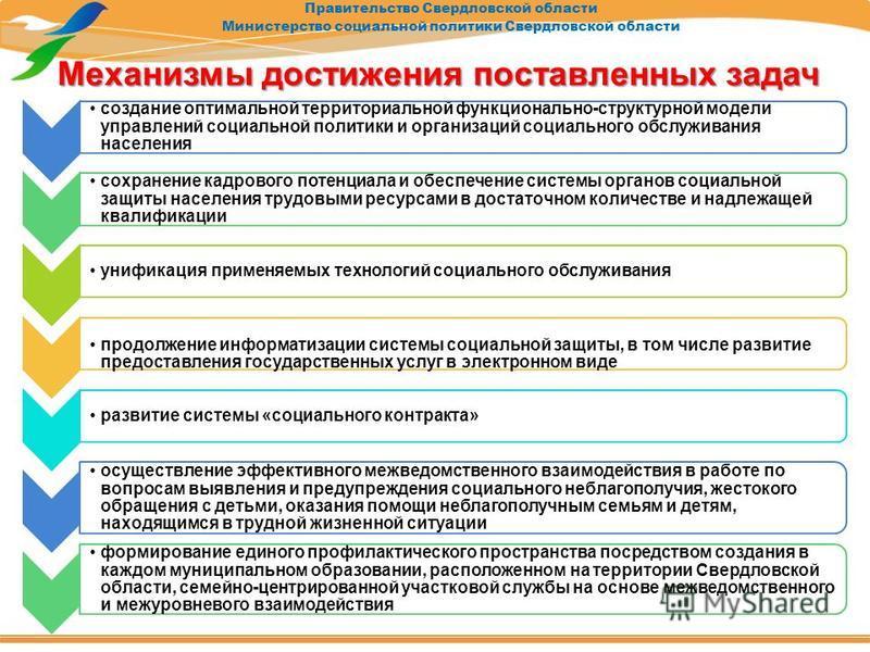 Правительство Свердловской области Министерство социальной политики Свердловской области Механизмы достижения поставленных задач создание оптимальной территориальной функционально-структурной модели управлений социальной политики и организаций социал