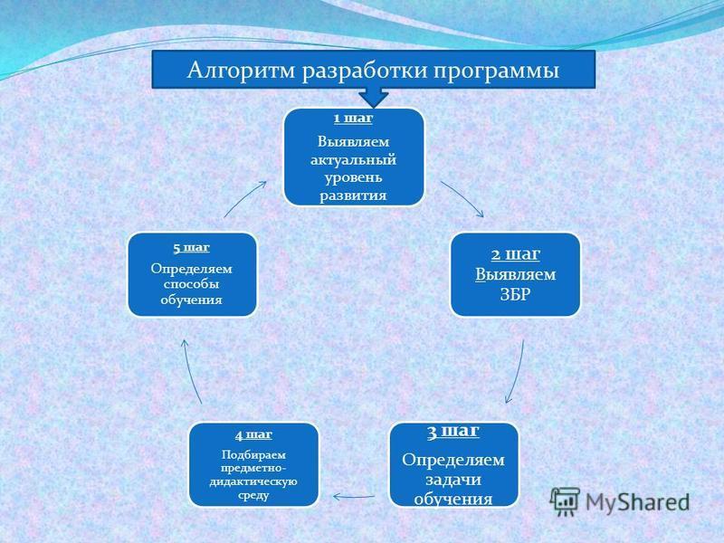 1 шаг Выявляем актуальный уровень развития 2 шаг Выявляем ЗБР 3 шаг Определяем задачи обучения 4 шаг Подбираем предметно- дидактическую среду 5 шаг Определяем способы обучения Алгоритм разработки программы