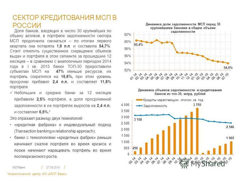 МСП Банк / / 3 СЕКТОР КРЕДИТОВАНИЯ МСП В РОССИИ Доля банков, входящих в число 30 крупнейших по объему активов, в портфеле задолженности сектора МСП продолжила снижаться – по итогам первого квартала она потеряла 1,6 п.п. и составила 54,7%. Стоит отмет