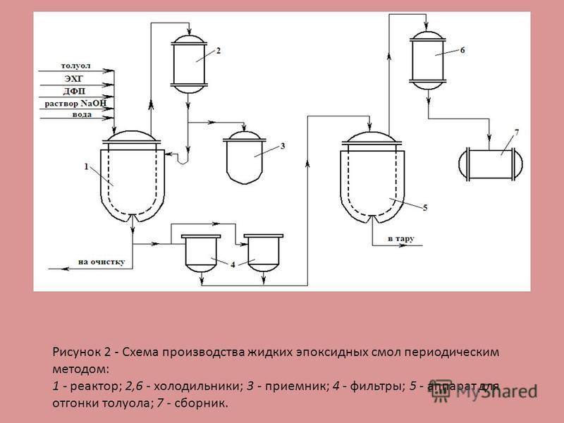 Рисунок 2 - Схема производства жидких эпоксидных смол периодическим методом: 1 - реактор; 2,6 - холодильники; 3 - приемник; 4 - фильтры; 5 - аппарат для отгонки толуола; 7 - сборник.