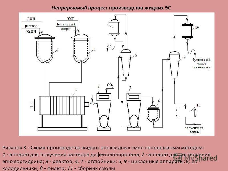 Непрерывный процесс производства жидких ЭС Рисунок 3 - Схема производства жидких эпоксидных смол непрерывным методом: 1 - аппарат для получения раствора дифенилолпропана; 2 - аппарат для растворения эпихлоргидрина; 3 - реактор; 4, 7 - отстойники; 5,