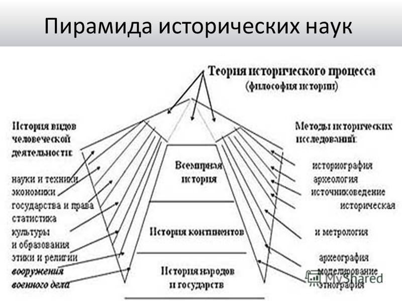 Пирамида исторических наук