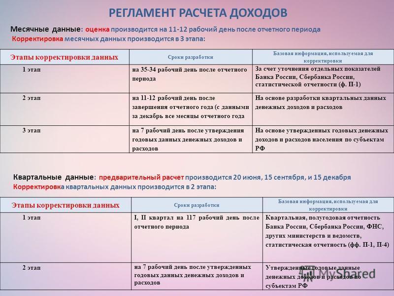 РЕГЛАМЕНТ РАСЧЕТА ДОХОДОВ Этапы корректировки данных Сроки разработки Базовая информация, используемая для корректировки 1 этап I, II квартал на 117 рабочий день после отчетного периода Квартальная, полугодовая отчетность Банка России, Сбербанка Росс