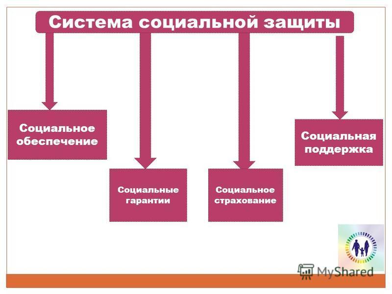 Система социальной защиты Социальное обеспечение Социальные гарантии Социальное страхование Социальная поддержка