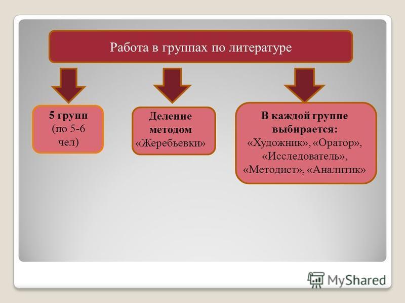 Работа в группах по литературе 5 групп (по 5-6 чел) Деление методом «Жеребьевки» В каждой группе выбирается: «Художник», «Оратор», «Исследователь», «Методист», «Аналитик»