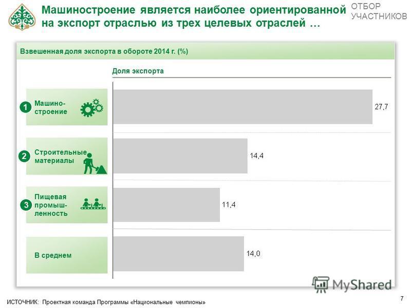 7 Взвешенная доля экспорта в обороте 2014 г. (%) Машиностроение является наиболее ориентированной на экспорт отраслью из трех целевых отраслей … Доля экспорта ОТБОР УЧАСТНИКОВ Машино- строение 1 Строительные материалы 2 Пищевая промышленность 3 В сре