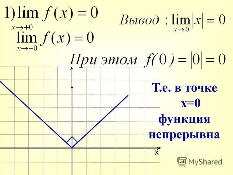 х у Т.е. в точке х=0 функция непрерывна