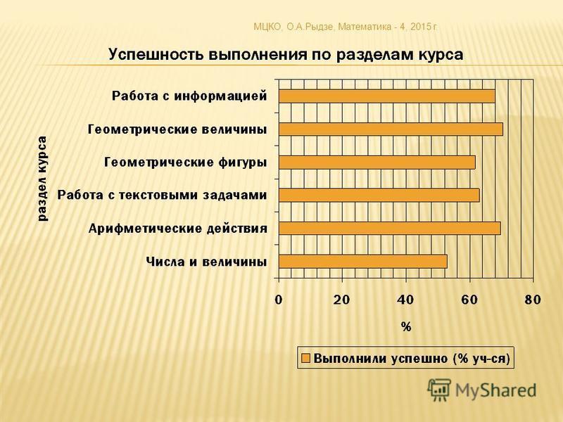 МЦКО, О.А.Рыдзе, Математика - 4, 2015 г.