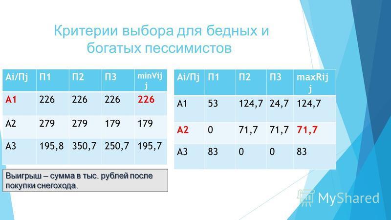 Критерии выбора для бедных и богатых пессимистов Аi/ПjП1П2П3 minVij j А1226 А2279 179 А3195,8350,7250,7195,7 Аi/ПjП1П2П3maxRij j А153124,724,7124,7 А2071,7 А38300 Выигрыш – сумма в тыс. рублей после покупки снегохода.