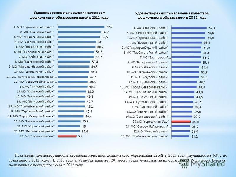 Показатель удовлетворенности населения качеством дошкольного образования детей в 2013 году улучшился на 6,8% по сравнению с 2012 годом. В 2013 году г. Улан-Удэ занимает 20 место среди муниципальных образований Республики Бурятия., поднявшись с послед