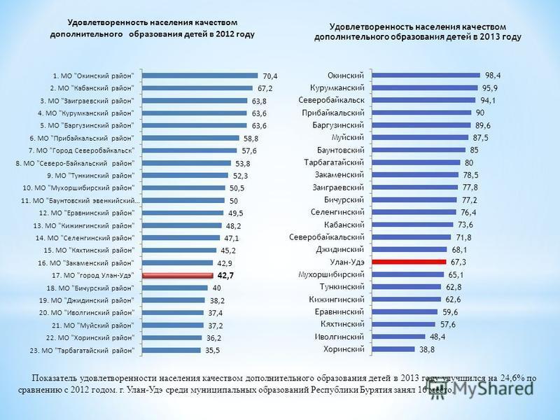 Показатель удовлетворенности населения качеством дополнительного образования детей в 2013 году улучшился на 24,6% по сравнению с 2012 годом. г. Улан-Удэ среди муниципальных образований Республики Бурятия занял 16 место,