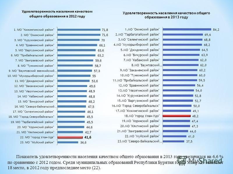 Показатель удовлетворенности населения качеством общего образования в 2013 году увеличился на 6,6 % по сравнению с 2012 годом. Среди муниципальных образований Республики Бурятия город Улан-Удэ занимает 18 место, в 2012 году предпоследнее место (22).