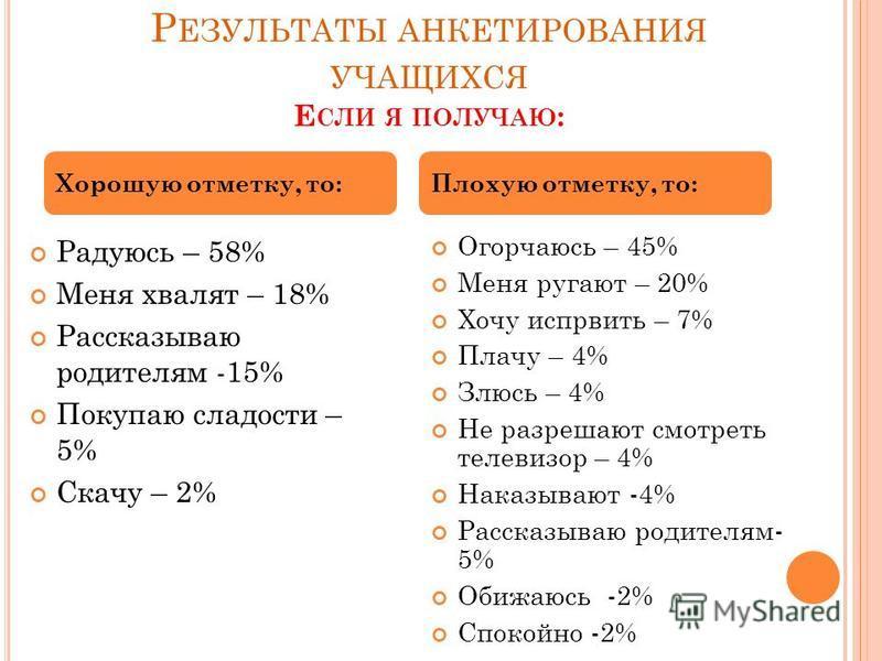 Р ЕЗУЛЬТАТЫ АНКЕТИРОВАНИЯ УЧАЩИХСЯ Е СЛИ Я ПОЛУЧАЮ : Радуюсь – 58% Меня хвалят – 18% Рассказываю родителям -15% Покупаю сладости – 5% Скачу – 2% Огорчаюсь – 45% Меня ругают – 20% Хочу исправить – 7% Плачу – 4% Злюсь – 4% Не разрешают смотреть телевиз