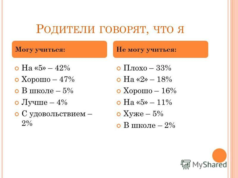 Р ОДИТЕЛИ ГОВОРЯТ, ЧТО Я На «5» – 42% Хорошо – 47% В школе – 5% Лучше – 4% С удовольствием – 2% Плохо – 33% На «2» – 18% Хорошо – 16% На «5» – 11% Хуже – 5% В школе – 2% Могу учиться:Не могу учиться: